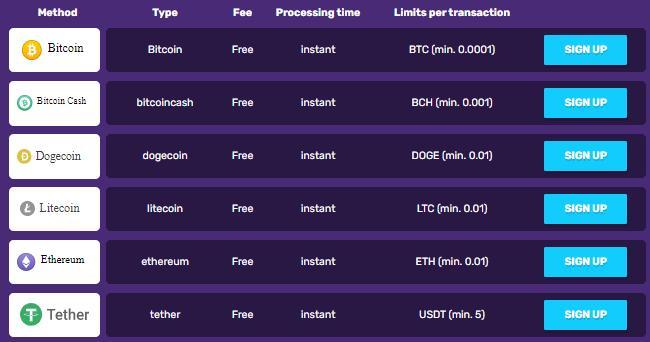 bitcoincasino.io crypto payment options